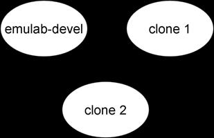 clones.png