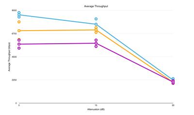 AverageThroughput